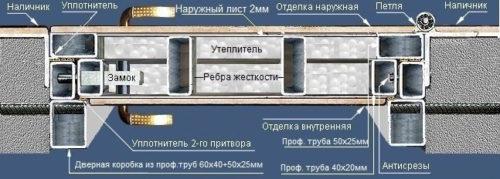 Профильная металлоконструкция входной металлической двери «Гранд сейфовая»