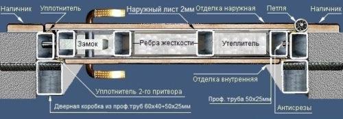 Профильная металлоконструкция входной металлической двери «Гранд»